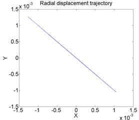 Lateral vibration displacement and radial displacement trajectory