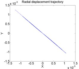 Radial displacement trajectory of drilling shaft for different levels of axial compressive force  Ω= 50: a) Γ= 5, b) Γ= 10, c) Γ= 15