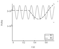 Results of research with data No. 5 from Table2: a) autovibrations of both working bodies  of vibroexciters with aerodynamic link of synchronization (i= 1, x1 – grey line,  i= 2 (x2) – black dashed line), b) functions of feeding pressed air pressures  (i= 1, P1t – grey line, i= 2, P2t – black dashed line)
