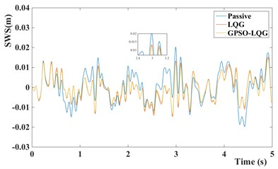 Time domain responses of suspension performance of different models