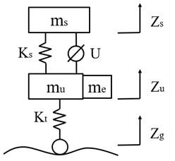Dynamic model of one-quarter vehicle suspension