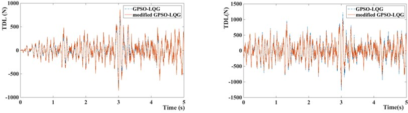 Suspension performance indicators of GPSO-LQG and modified GPSO-LQG (left figure with low speed and right figure with high speed)