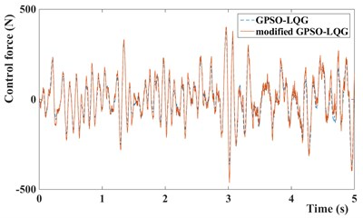 Control force of GPSO-LQG and modified GPSO-LQG: a) with low speed and b) with high speed