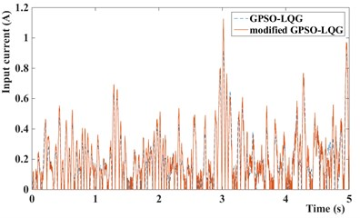 Input current of MR damper of GPSO-LQG and modified GPSO-LQG: a) with low speed and b) with high speed