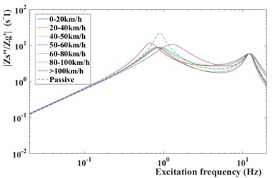 Frequency response from road  disturbance z˙q to body acceleration z¨s