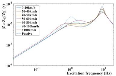 Frequency response from road  disturbance z˙q to tire deformation zu-zq