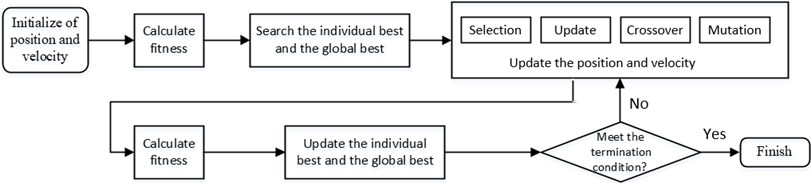 GPSO flow chart