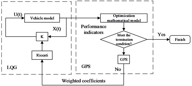 GPSO-LQG controller flow chart