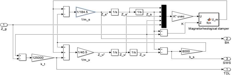 Simulation model in Simulink