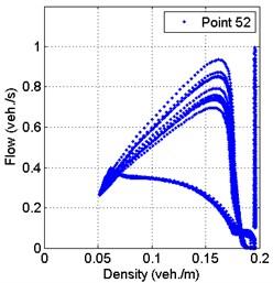 Fundamental flow-density diagram in 148 s period