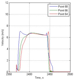 Velocity variation in time before traffic lights in 148 s period