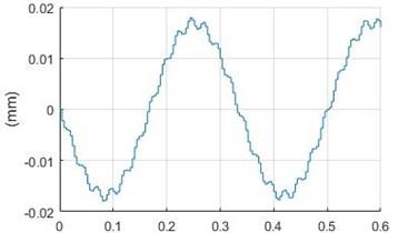 Modelled input signals: a) the laser sensor, b) accelerometer