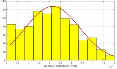 Signal (noise) distribution using experimental accelerometer data