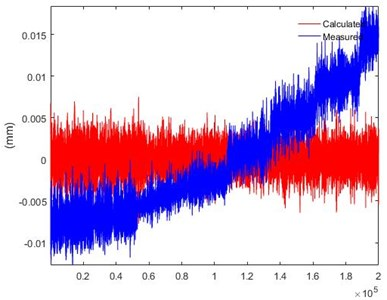 Reconstruction of displacement: a) when flow velocity is increasing  using multi-rate Kalman filter, b) omega arithmetic algorithm