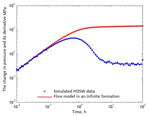 Simulated well test data and its correspondence to the correctly chosen reservoir model