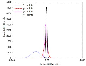 Marginal densities of the probability distribution in the case of  a correctly chosen reservoir model