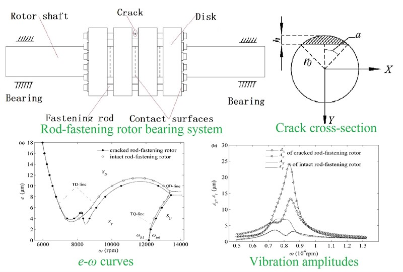 Stability and bifurcation of a flexible rod-fastening rotor bearing system with a transverse open crack