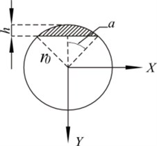 The cross-section area of the cracked fastening rod, where h, r0 and α  are the depth of crack, the radius of the fastening rod and the semi-central angel  corresponding to the half width of a transverse crack, respectively