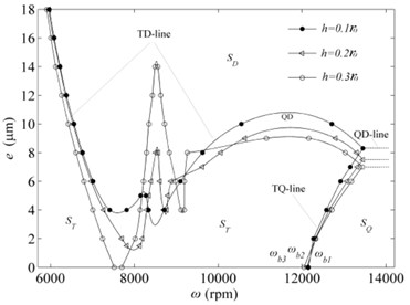 a) e-ω curves of the solution set of stability and bifurcation transition of the cracked  and intact rotor systems, b) effects of the crack depth on the system stability and bifurcation