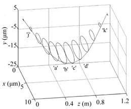 Periodic solutions for all nodes when e= 0 μm and w= 12240 rpm: a) Quasi-periodic solutions  for cracked rod-fastening rotor system with h= 0.1r0, b) Hopf T periodic solutions  for intact systems, c) comparison of the whole vibration modes of two systems