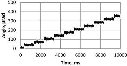 The example of step angular displacements obtained with burst type vibrations  of the piezoelectric motor at operational frequency 92.1 kHz