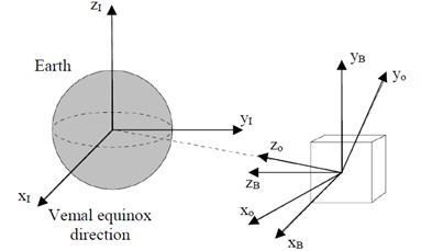 Attitude angles for satellites