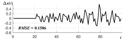 Electrical supply time series forecasting errors for: a) algebraic prediction (AP) with external smoothing (a=b= 0), b) AP with error component (a= 1, b= 0), c) AP with internal smoothing  (a=0, b= 1), d) AP with mixed smoothing a=b= 1