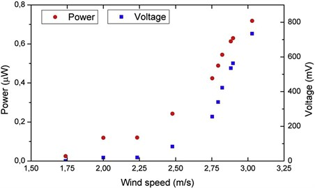 Voltage and power at various wind speeds [39]