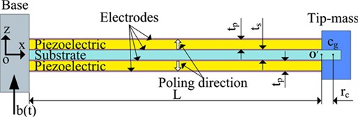 Designed piezoelectric bimorph [33]