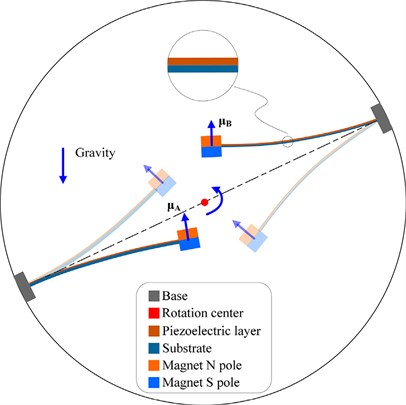 Schematic diagram of magnetically coupled energy harvester using  two inverted piezoelectric cantilever beams [50]