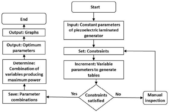 Flowchart of the proposed algorithm by Mukhanov [19]