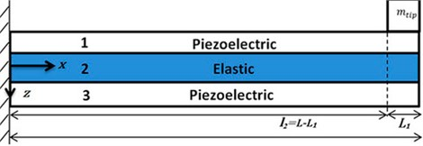 Piezoelectric nanobeam [74]