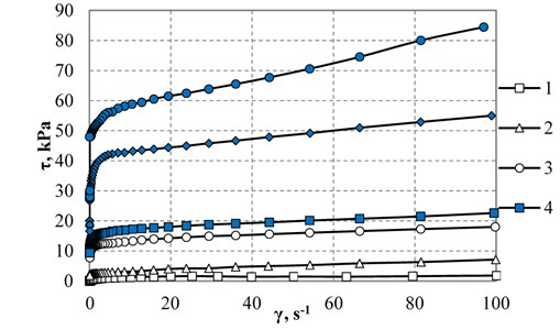 Flow curves of composite magnetorheological material CMC-1 (diameter of carbonyl iron  particles is 3.5 μm) in a magnetic field: 1 – magnetic field induction  B=0, 2 – B=100 mT, 3-200, 4-300, 5-500, 6-1000.