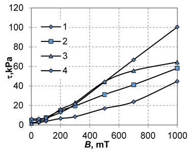 Dependences of the shear stress τ (γ=15 s-1) a), the static yield stress τ0 b) of CMC samples containing carbonyl iron particles of different sizes on the magnetic field induction B:  1 – carbonyl iron particles size is 1.2 μm, 2 – 3.5 μm, 3-13, 4-23.