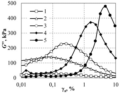 Dependence of the storage modulus a) and the loss modulus b) of CMC-1  with the carbonyl iron particle size of 3.5 μm on the shear strain amplitude:  1 – magnetic field induction B=0, 2 – B=100 mT, 3-200, 4-500, 5-1000