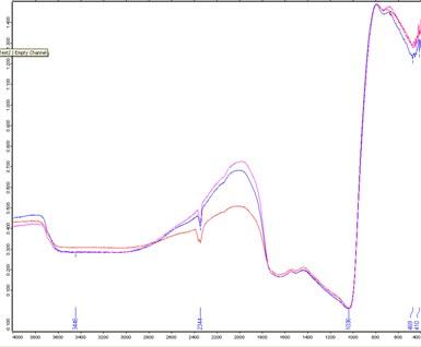 FTIR transmittance spectra (a.u.) of three nanoporous aluminium oxide membranes  for wavenumber of 4000-400 cm-1
