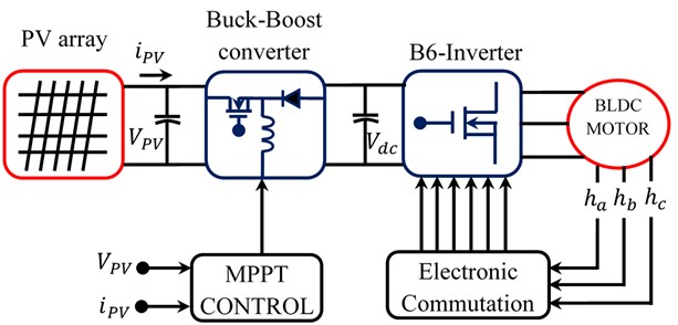 Block diagram of PV powered BLDC motor drive system