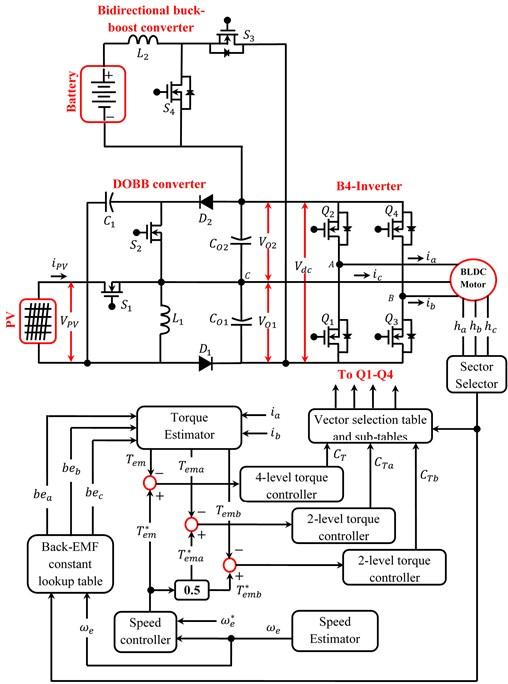 DTC strategy of B4-inverter