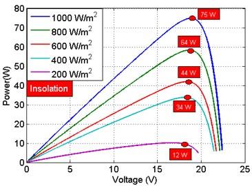 PV characteristics: a) P-V curve, b) I-V curve
