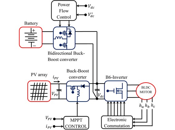 Block diagram of PV and battery powered BLDC motor drive system
