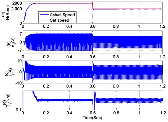 Dynamic performance validation of proposed system under speed control