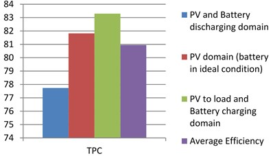 Analysis of efficiency in proposed system under three different domains