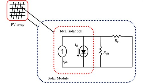 Electrical equivalent circuit of the PV cell