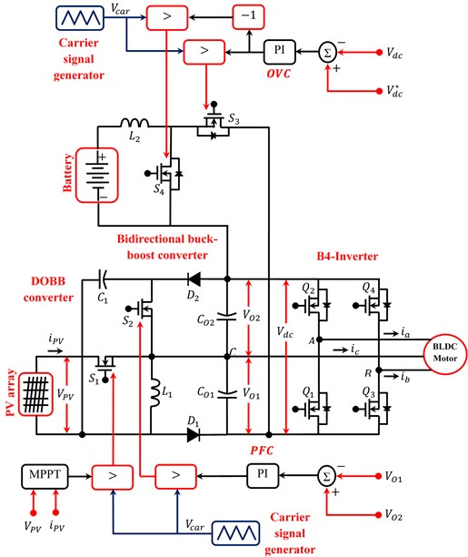 Closed loop control of DOBB converter