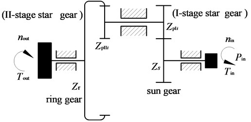 Kinematic diagram of two-stage five-branching internal and external mesh star gear transmission