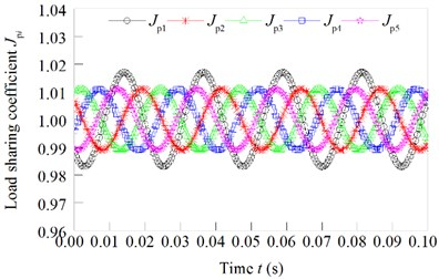 Load sharing coefficient changed with the eccentricity error independently effect