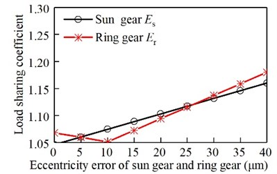 Relationship between eccentricity  error of sun gear and ring gear and  the load sharing coefficient