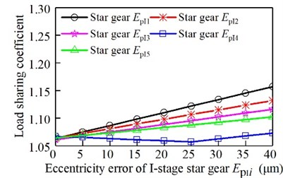 Relationship between eccentricity  error of the I-stage star gear and  the load sharing coefficient
