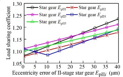 Relationship between eccentricity  error of the II-stage star gear and  the load sharing coefficient