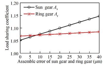 Relationship between assembly  error of sun gear and the ring gear and  the load sharing coefficient